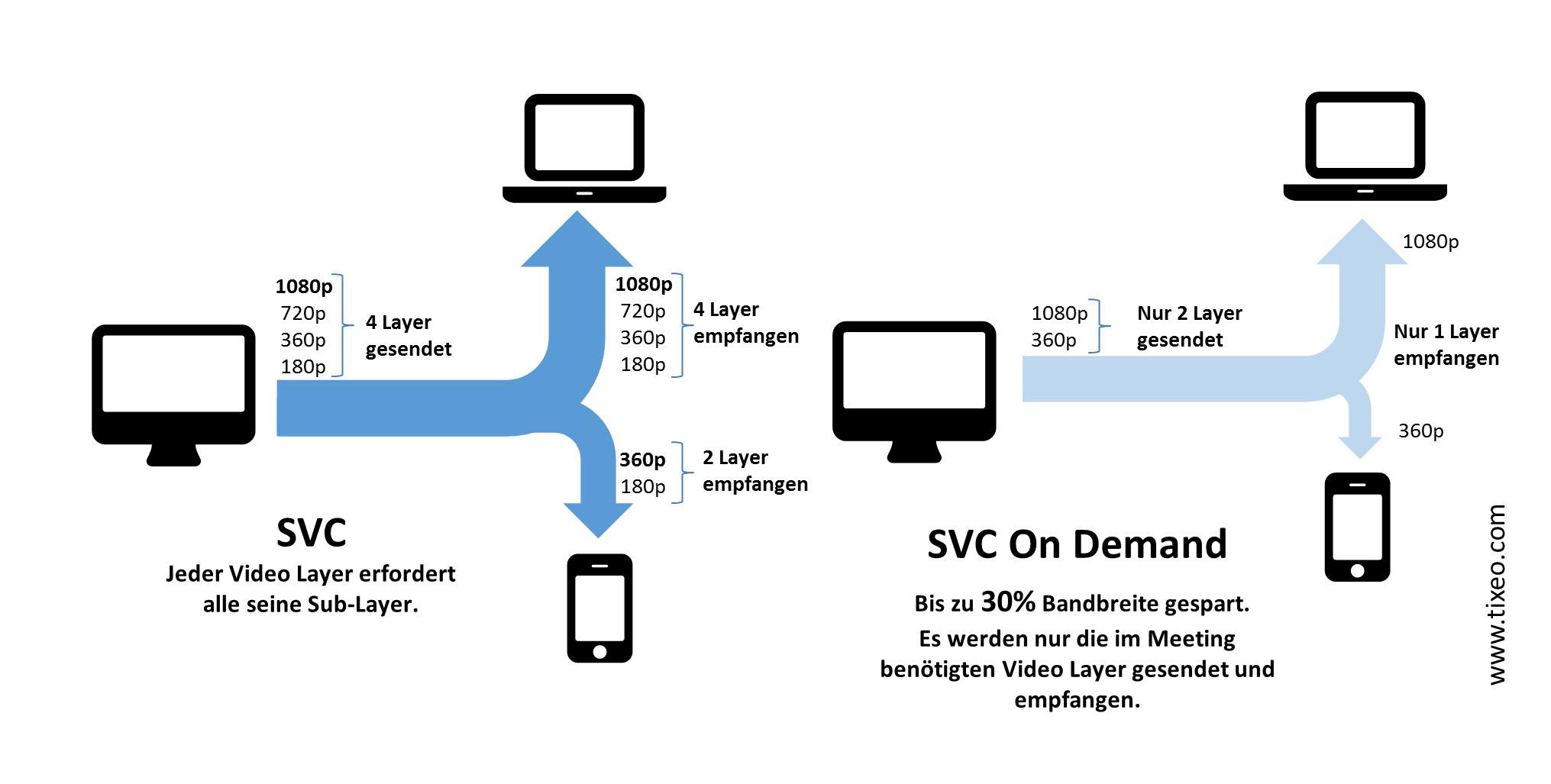 TIXEO definiert Multipoint-Videokonferenzen neu - Tixeo - Secure ...