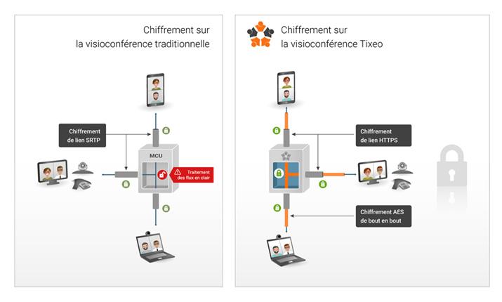 Solution vidéo collaboration chiffrée Tixeo, qualifiée par l'ANSSI