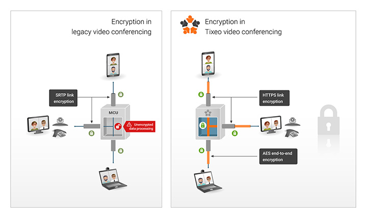 Encryption in Tixeo video conferencing
