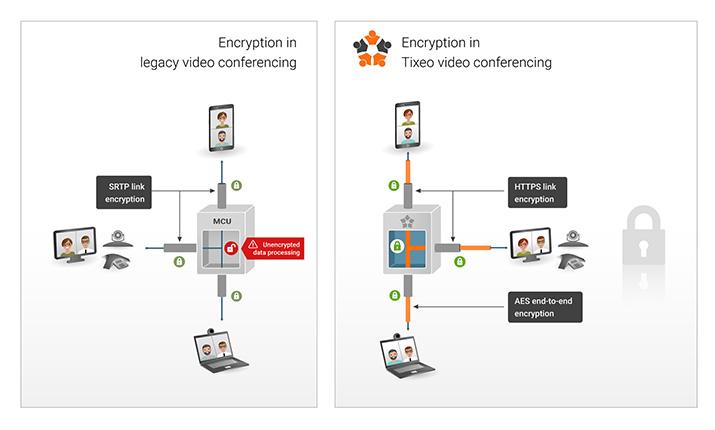 Tixeo, die einzige Ende-zu-Ende-verschlüsselte Videokollaborationsslösung. Für die Sicherheit entwickelt und von der ANSSI dafür ausgezeichnet