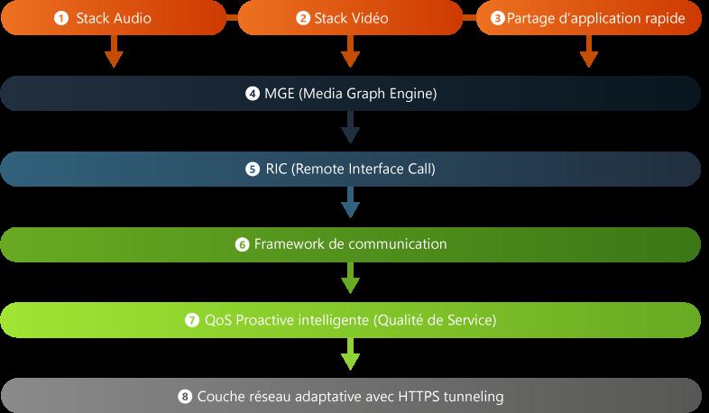 Schéma de la technologie TIXEO