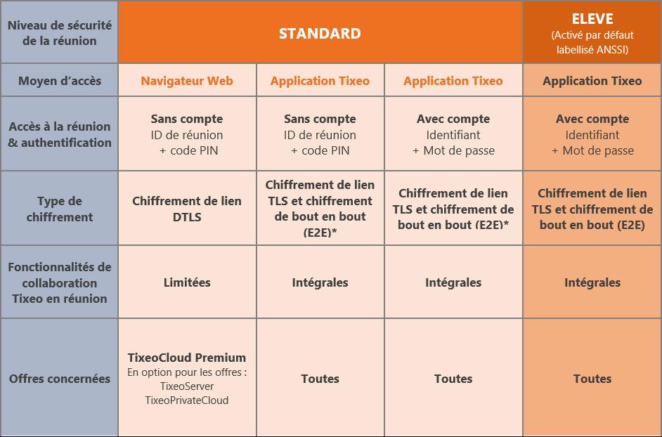Niveaux de sécurité et accès aux réunions Tixeo : en bref - Tixeo facilite l'accès à sa visioconférence sécurisée