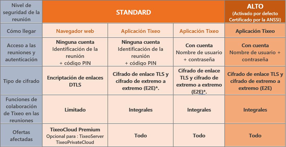 Niveles de seguridad y acceso a las reuniones de Tixeo: en resumen